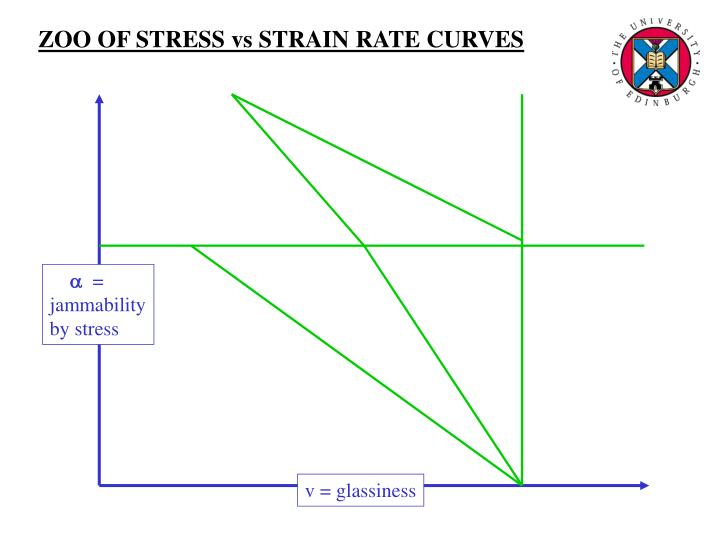 ZOO OF STRESS vs STRAIN RATE CURVES