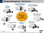 category management the process