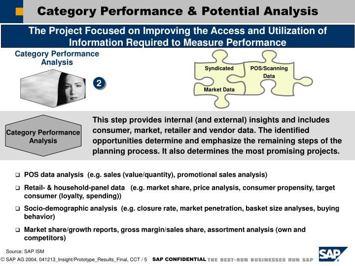 Category Performance & Potential Analysis