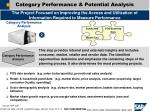 category performance potential analysis