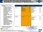 findings were revealed through end user deep dives and validated in shallow dives1