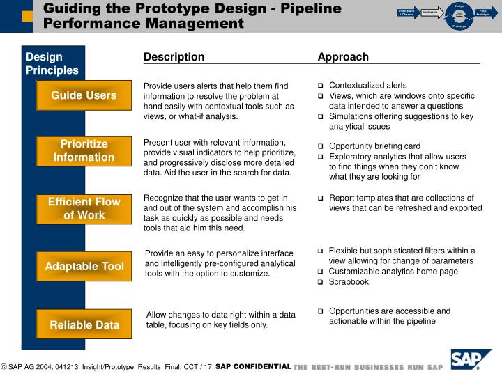 Guiding the Prototype Design - Pipeline