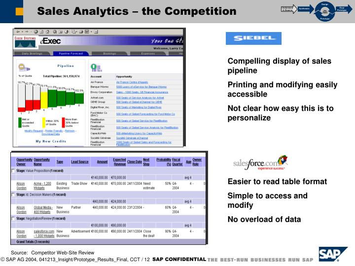 Sales Analytics – the Competition