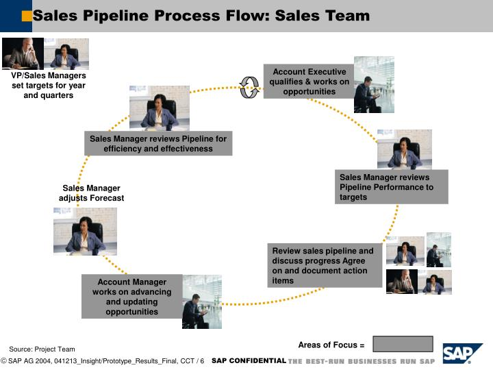 Sales Pipeline Process Flow: Sales Team