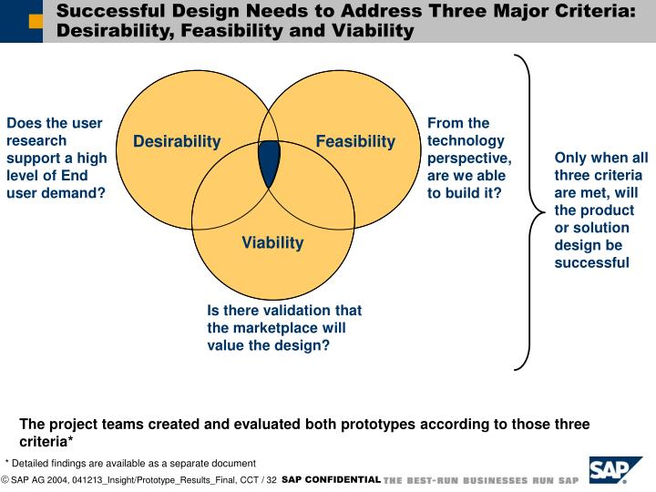 Successful Design Needs to Address Three Major Criteria: Desirability, Feasibility and Viability