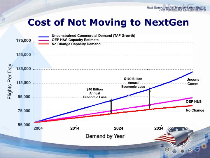 Cost of Not Moving to NextGen