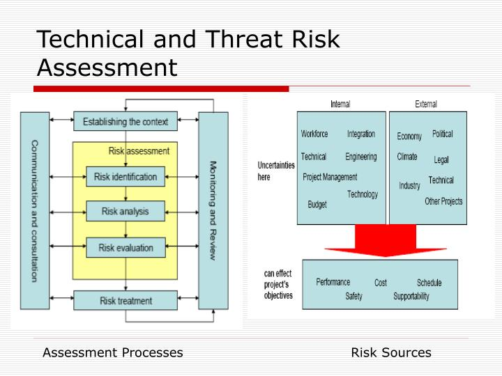 Technical and Threat Risk Assessment