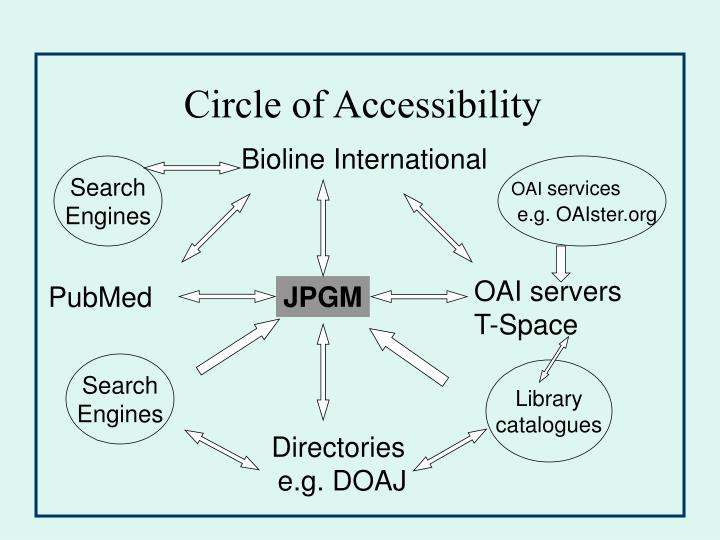 Circle of Accessibility