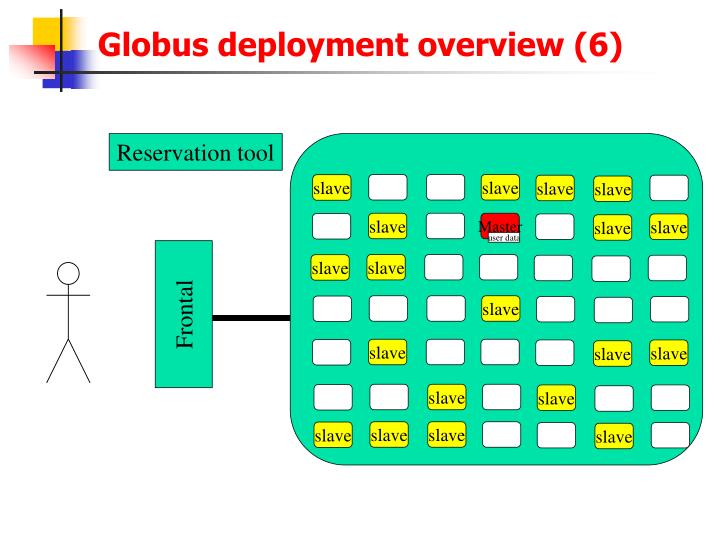 Globus deployment overview (6)