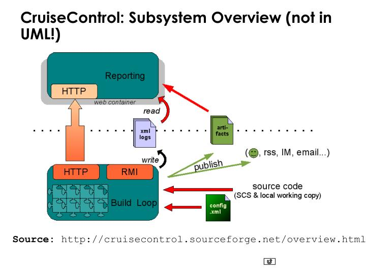 CruiseControl: Subsystem Overview (not in UML!)