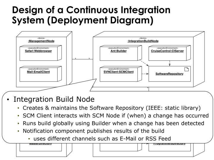 Design of a Continuous Integration System (Deployment Diagram)