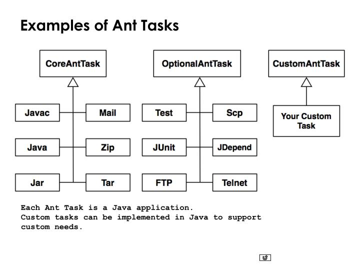 Examples of Ant Tasks