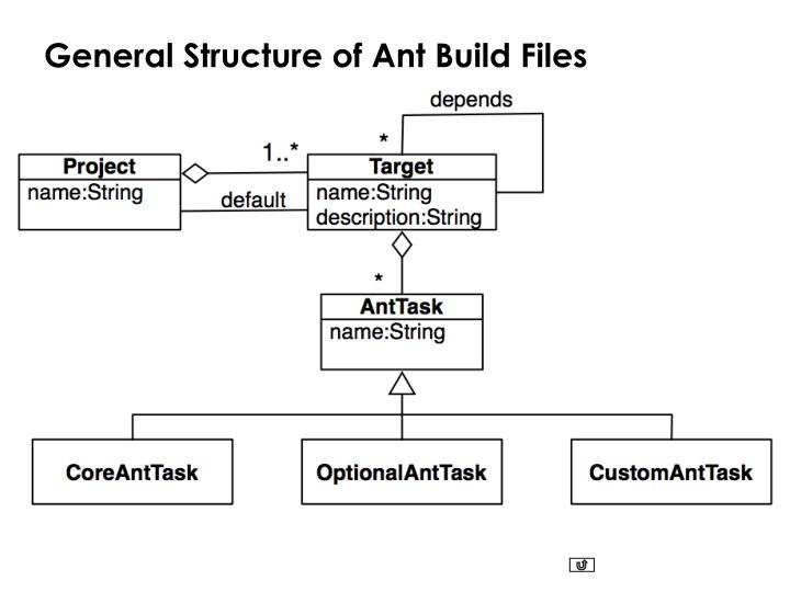 General Structure of Ant Build Files