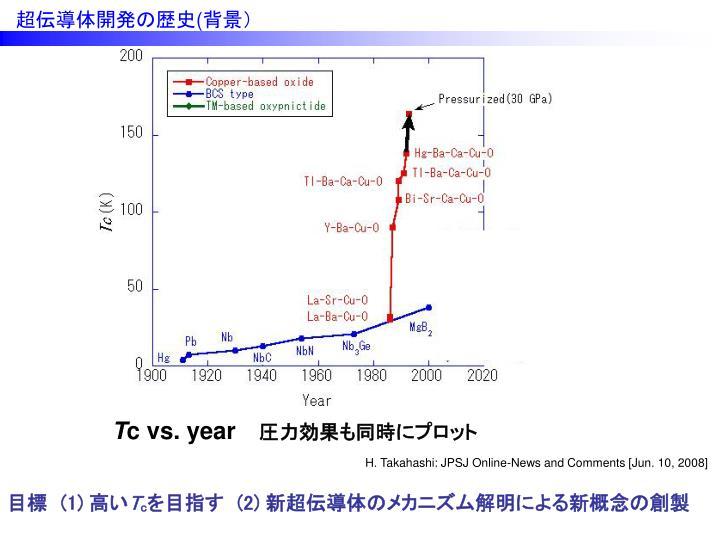 超伝導体開発の歴史