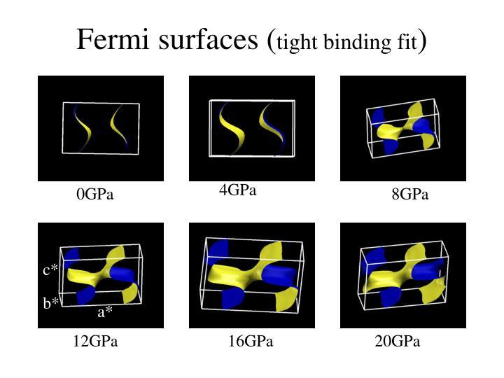 Fermi surfaces (