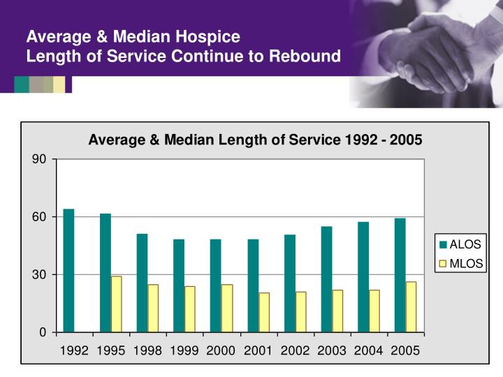 Average & Median Hospice