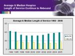average median hospice length of service continue to rebound