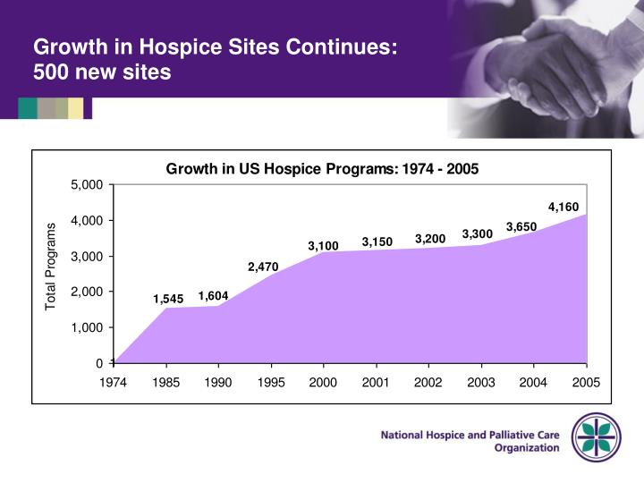 Growth in hospice sites continues 500 new sites