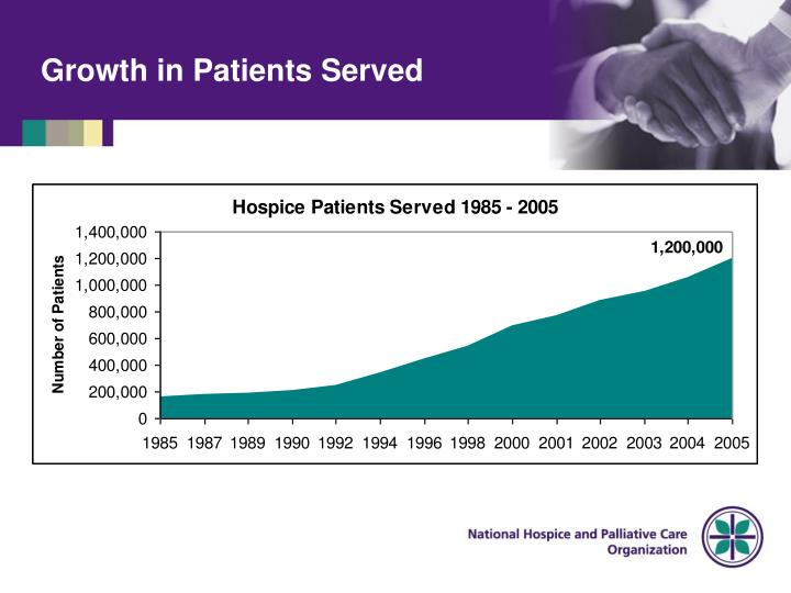 Growth in Patients Served