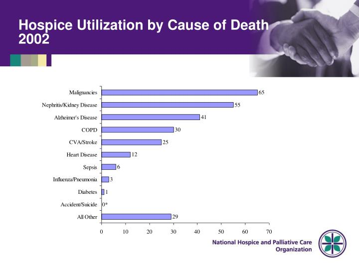 Hospice Utilization by Cause of Death