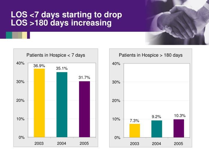 Patients in Hospice < 7 days