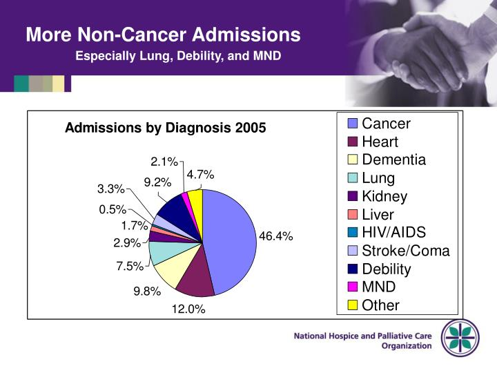 More Non-Cancer Admissions