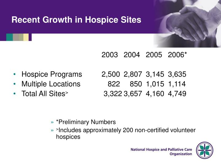 Recent Growth in Hospice Sites