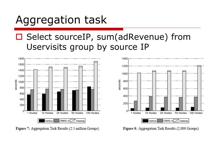 Aggregation task