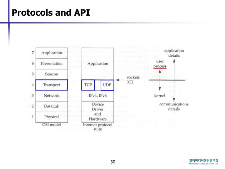 Protocols and API