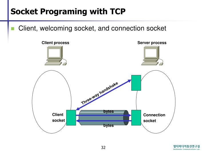 Socket Programing with TCP