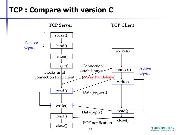 TCP : Compare with version C