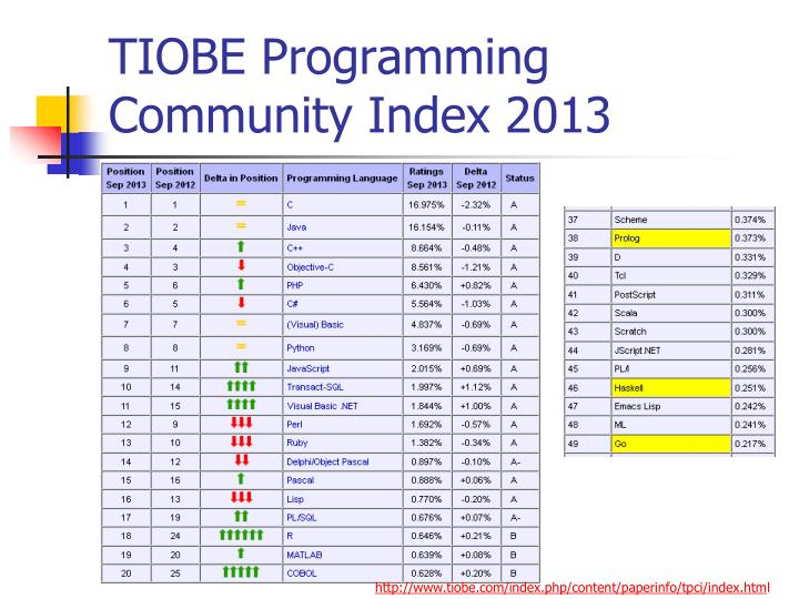 TIOBE Programming Community Index 2013