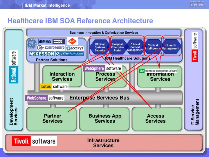 Healthcare IBM SOA Reference Architecture