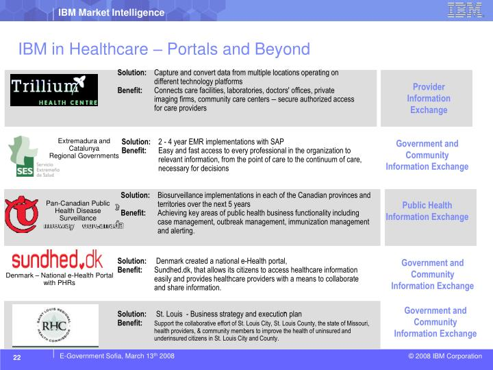 IBM in Healthcare – Portals and Beyond