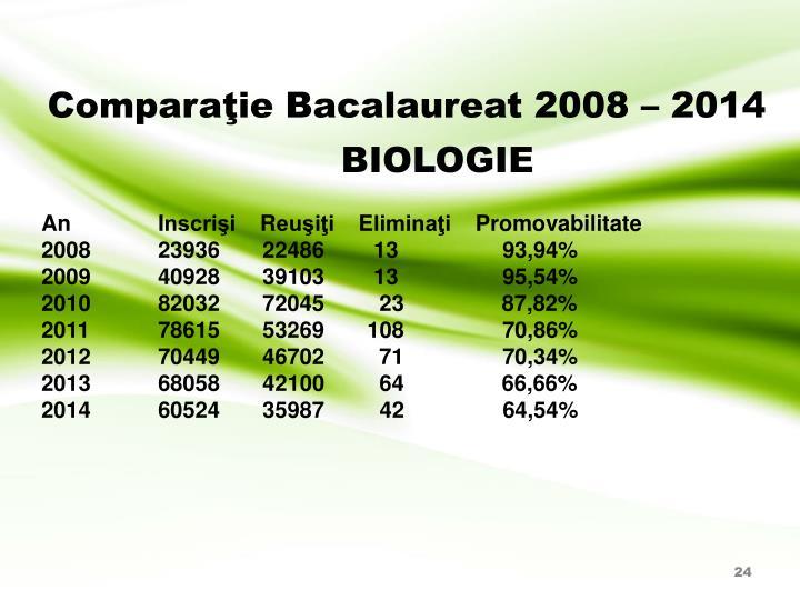 Comparaţie Bacalaureat 2008 – 201