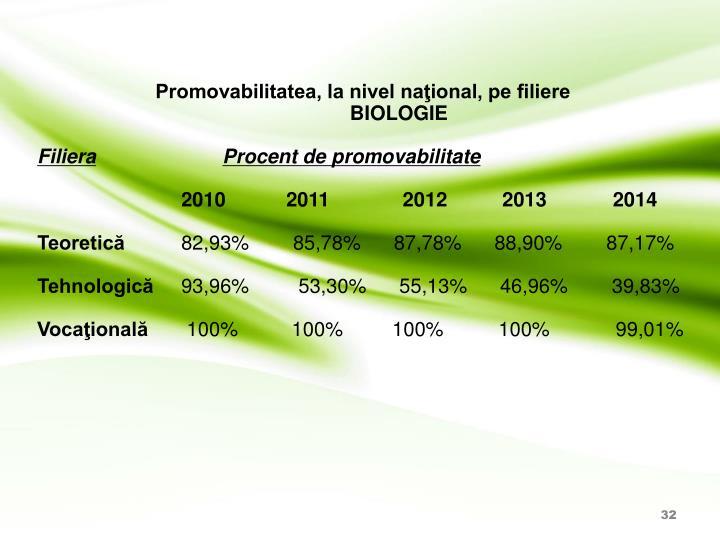 Promovabilitatea, la nivel naţional, pe filiere