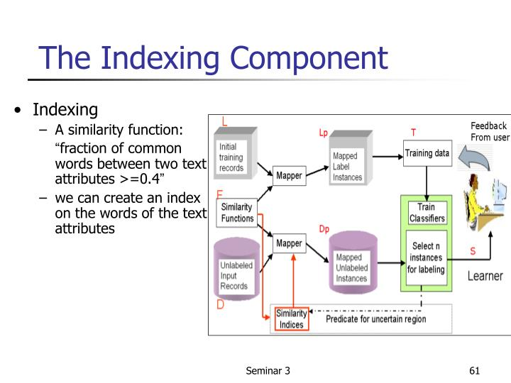 The Indexing Component