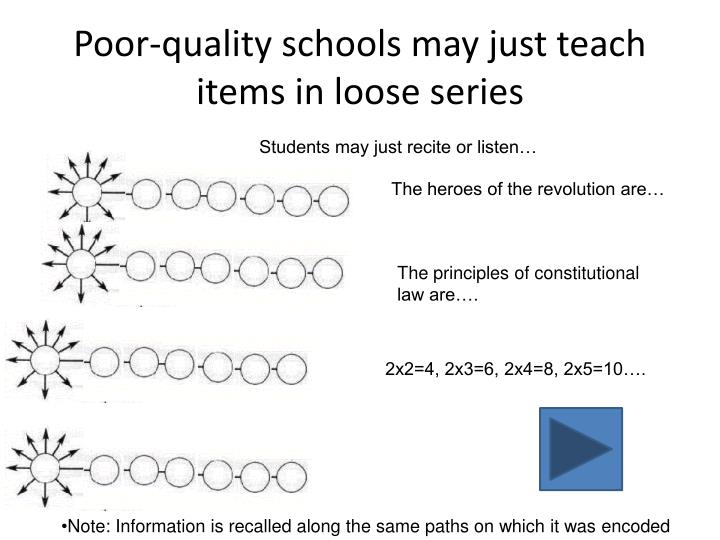 Poor-quality schools may just teach items in loose series