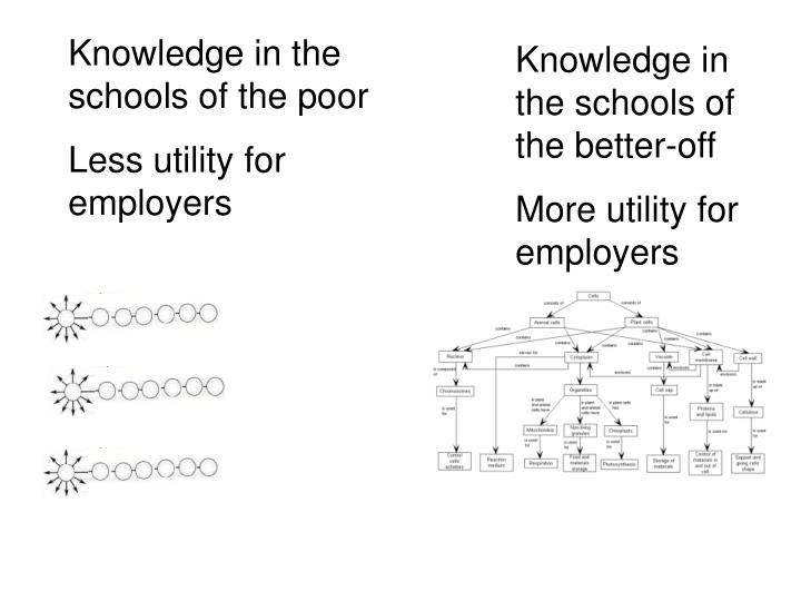 Knowledge in the schools of the poor
