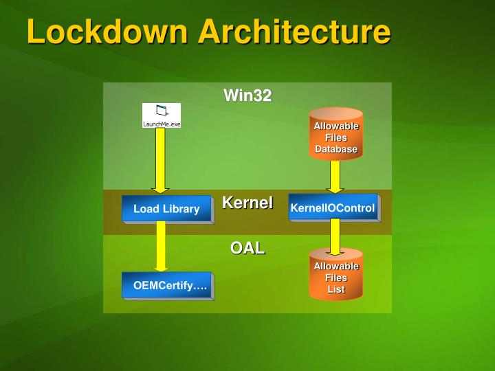 Lockdown Architecture