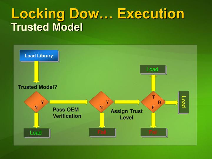 Locking Dow… Execution