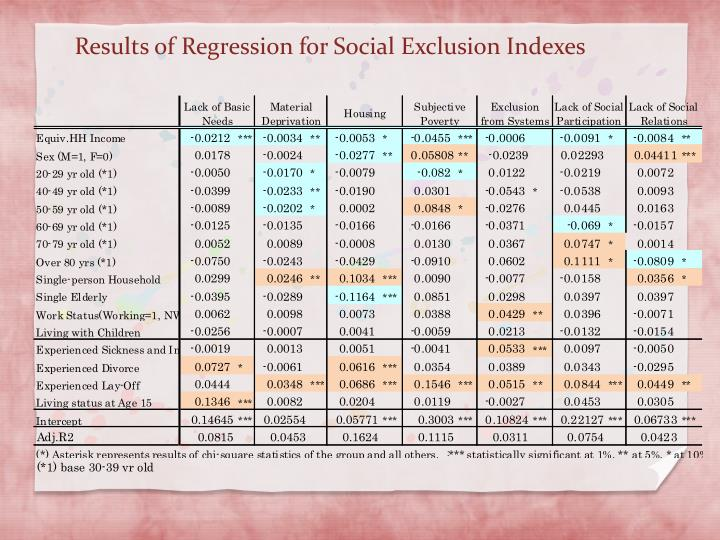 Results of Regression for Social Exclusion Indexes