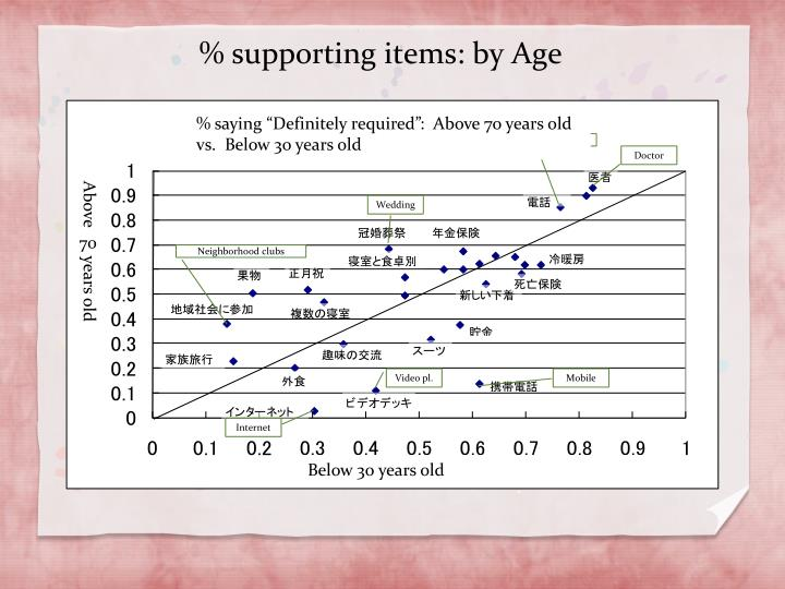 % supporting items: by Age