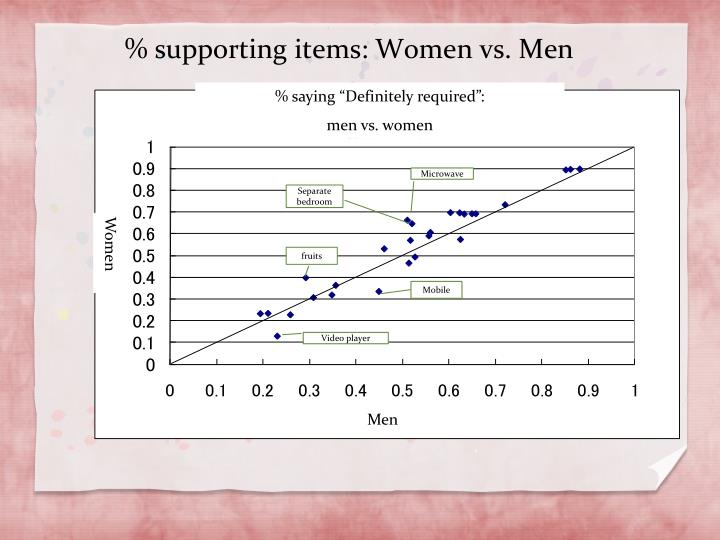 % supporting items: Women vs. Men