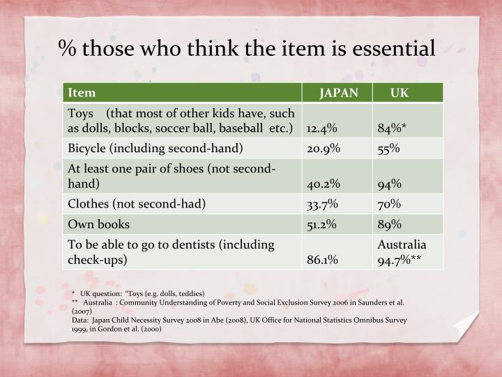% those who think the item is essential