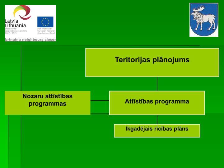 Teritorijas plānojums