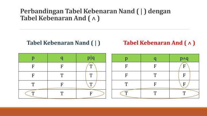 Perbandingan Tabel Kebenaran Nand ( | ) dengan Tabel Kebenaran And (