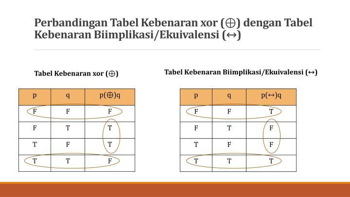 Perbandingan Tabel Kebenaran xor (