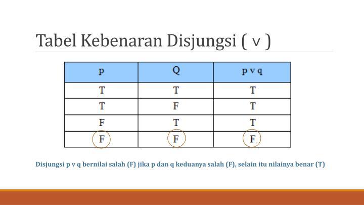 Tabel Kebenaran Disjungsi (