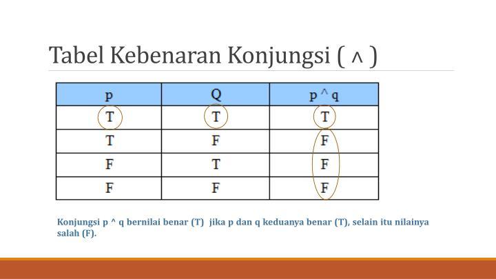 Tabel Kebenaran Konjungsi (